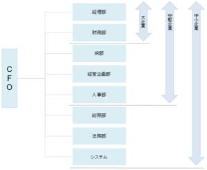 管掌部門の組織図