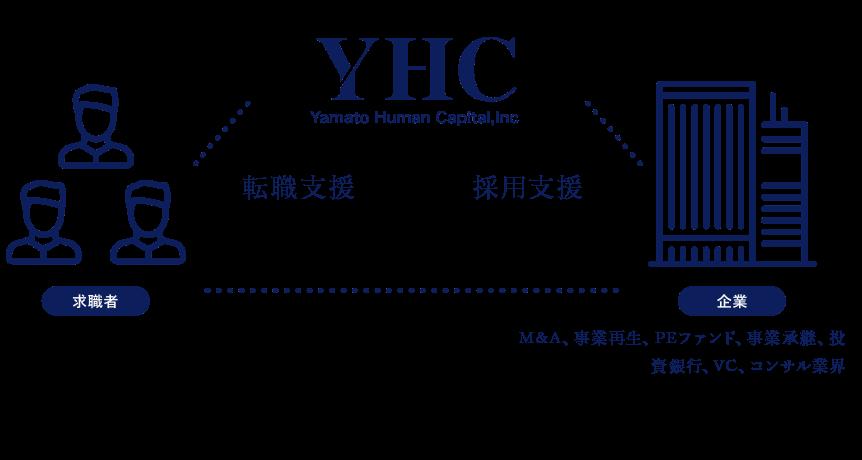 YHC 転職支援 採用支援