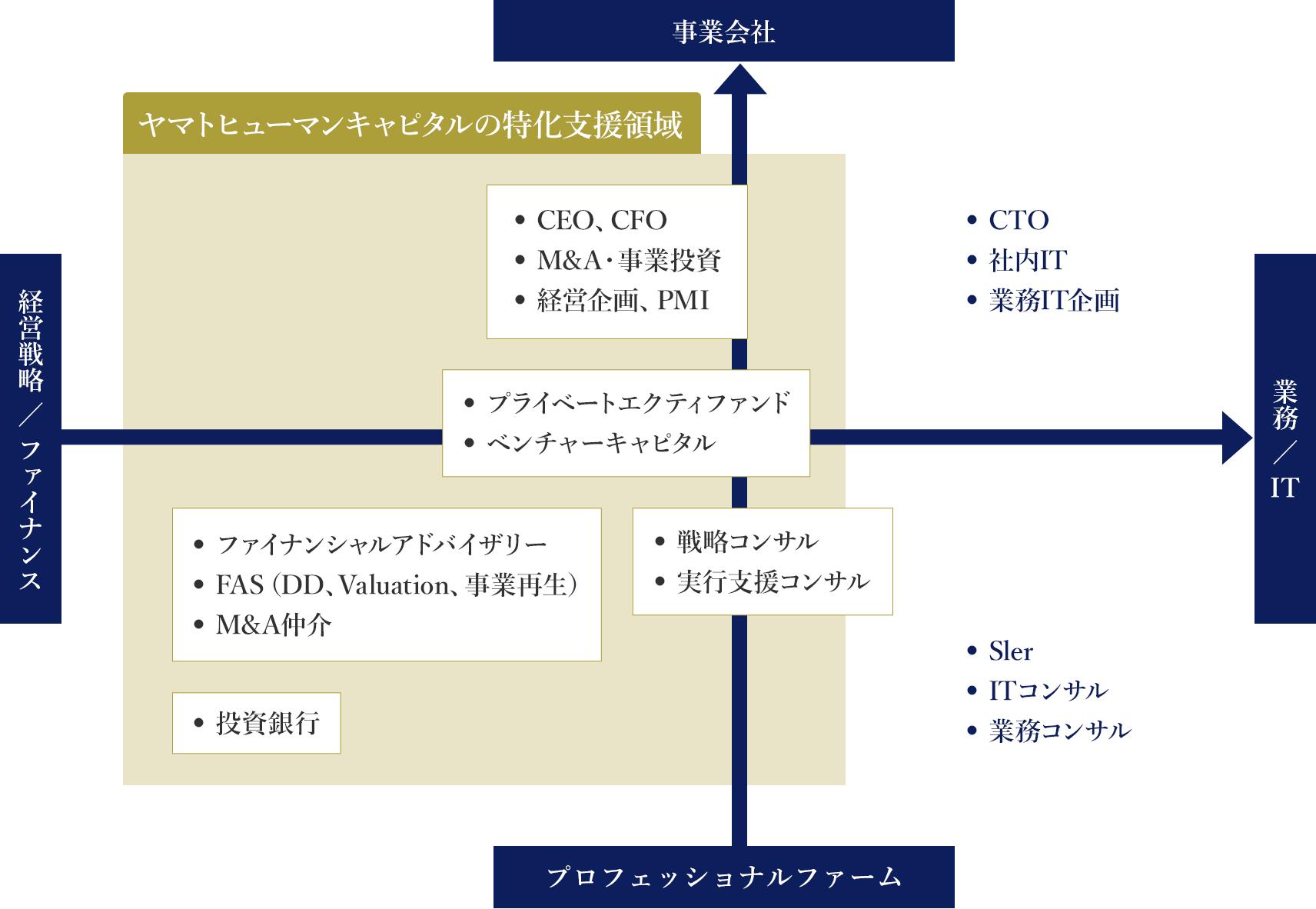 ヤマトヒューマンキャピタルの転職サービス特化支援領域「経営×ファイナンス業界」